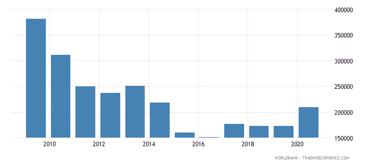 greece liquid liabilities in millions usd 2000 constant wb data