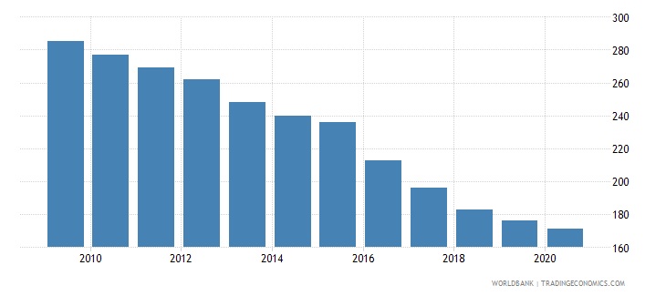 greece listed domestic companies total wb data