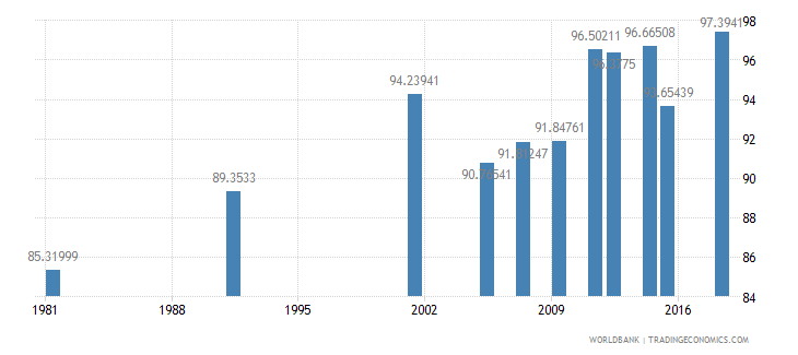 greece literacy rate adult female percent of females ages 15 and above wb data