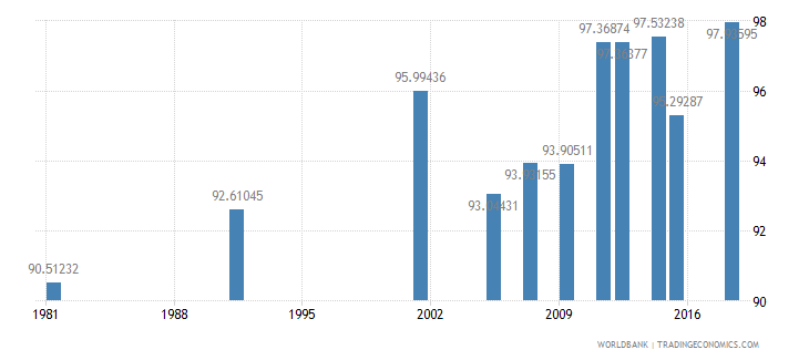 greece literacy rate adult total percent of people ages 15 and above wb data