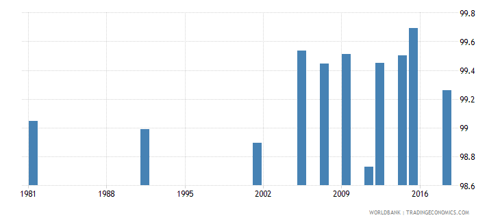 greece literacy rate youth male percent of males ages 15 24 wb data