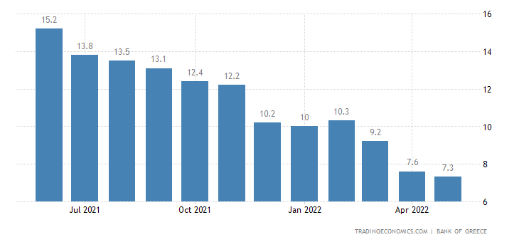 Greece Credit Expansion YoY