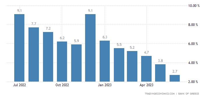 Greece Total Credit YoY
