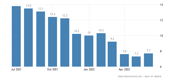 Greece Total Credit YoY
