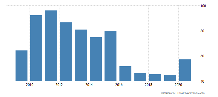 greece loans from nonresident banks amounts outstanding to gdp percent wb data