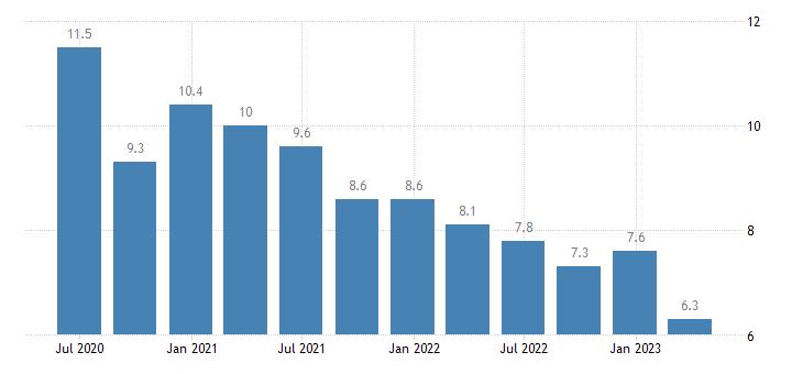 greece long term unemployment eurostat data