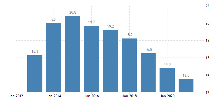 greece long term unemployment rate females eurostat data