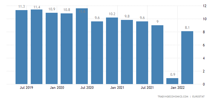 Greece Long Term Unemployment Rate