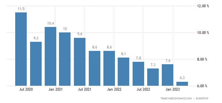 Greece Long Term Unemployment Rate