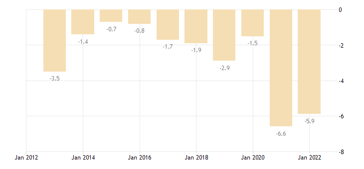 greece main balance of payments international investment position items as share of gdp bpm6 in partnership with rest of the world eurostat data