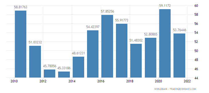 greece manufactures imports percent of merchandise imports wb data