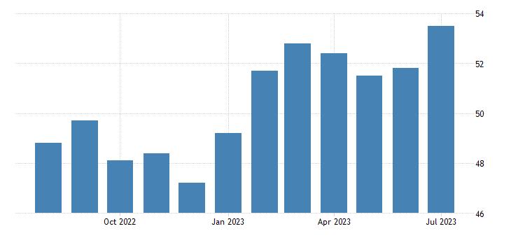 Greece Manufacturing PMI