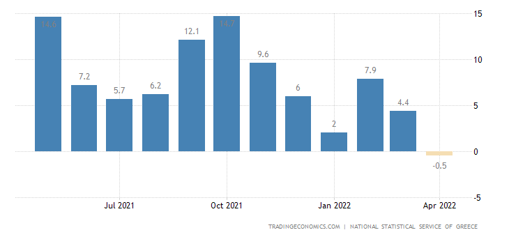 Greece Manufacturing Production