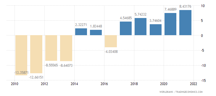 greece manufacturing value added annual percent growth wb data