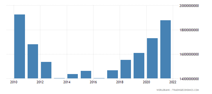 greece manufacturing value added constant lcu wb data