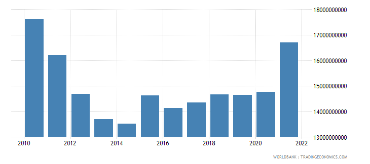 greece manufacturing value added current lcu wb data
