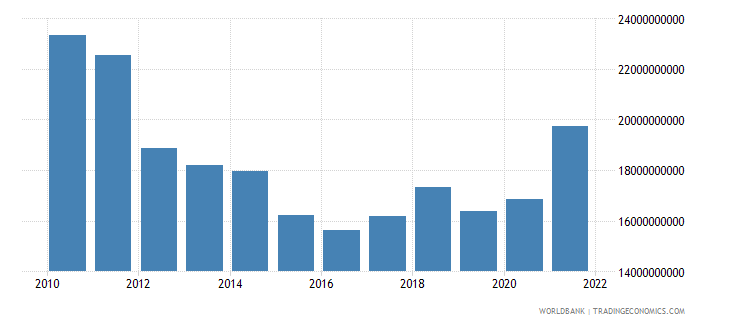 greece manufacturing value added us dollar wb data