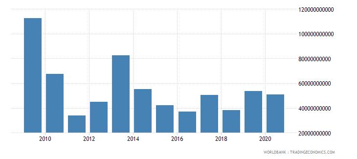 greece market capitalization of listed companies us dollar wb data