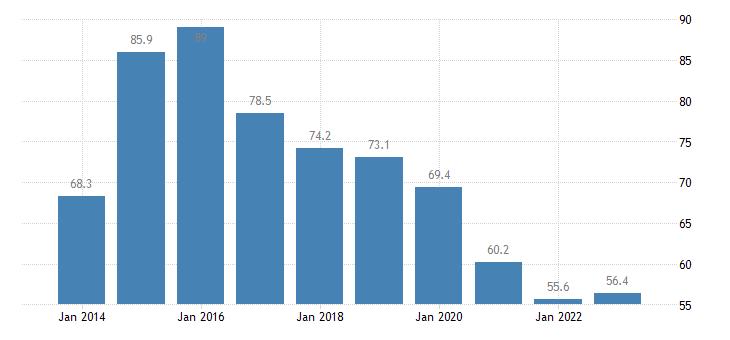 greece median of the housing cost burden distribution below 60percent of median equivalised income eurostat data
