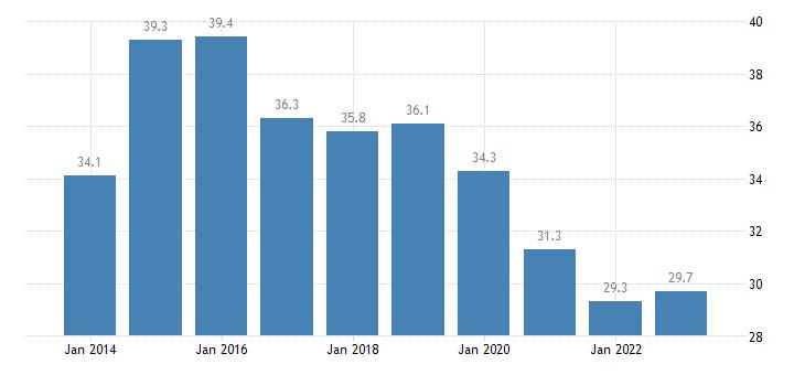 greece median of the housing cost burden distribution cities eurostat data
