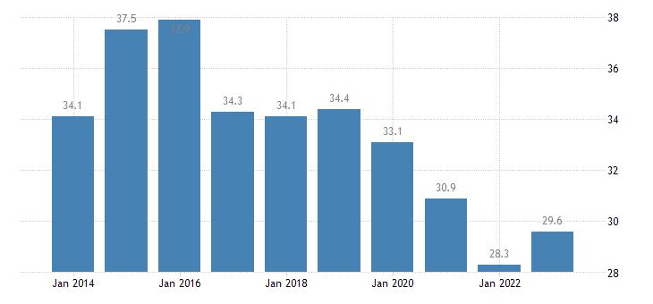 greece median of the housing cost burden distribution females eurostat data
