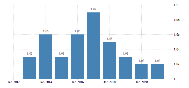 greece median relative income of elderly people 60 eurostat data