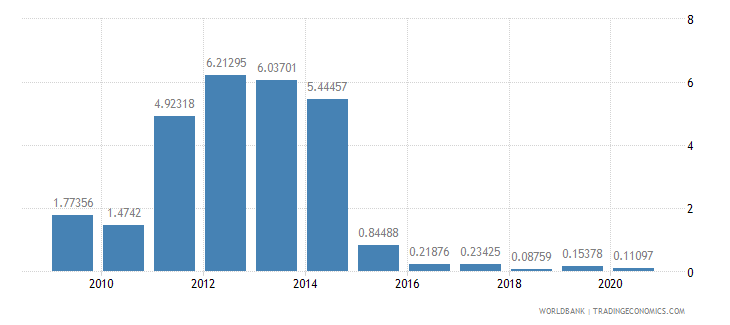 greece merchandise exports by the reporting economy residual percent of total merchandise exports wb data