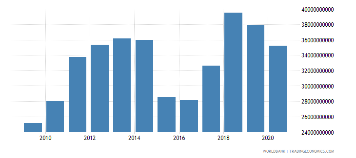 greece merchandise exports by the reporting economy us dollar wb data