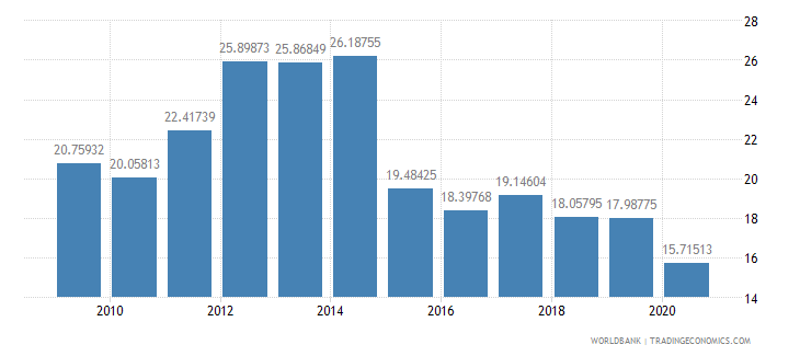 greece merchandise exports to developing economies in europe  central asia percent of total merchandise exports wb data