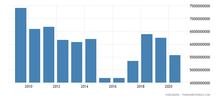 greece merchandise imports by the reporting economy us dollar wb data
