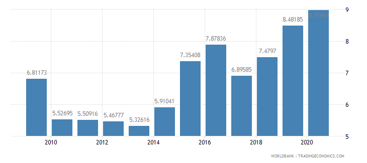 greece merchandise imports from developing economies in east asia  pacific percent of total merchandise imports wb data
