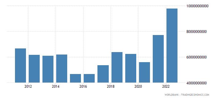 greece merchandise imports us dollar wb data