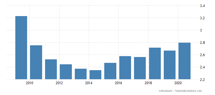 greece military expenditure percent of gdp wb data