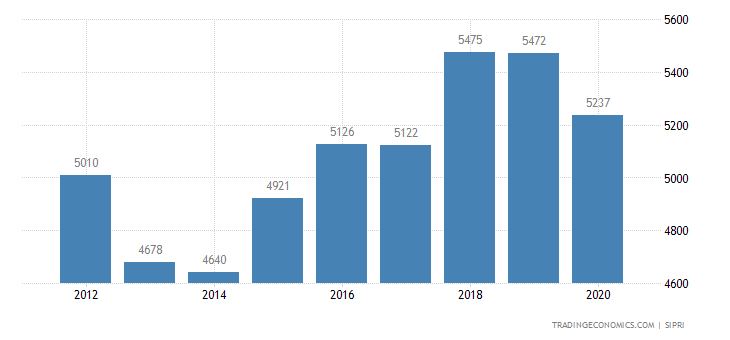 Greece Military Expenditure