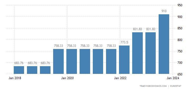 Greece Gross Minimum Monthly Wage