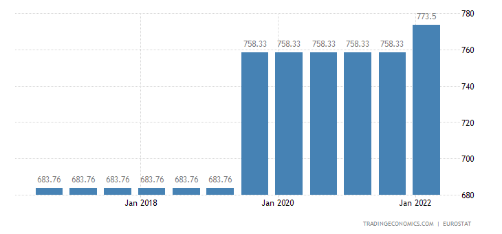 Greece Gross Minimum Monthly Wage