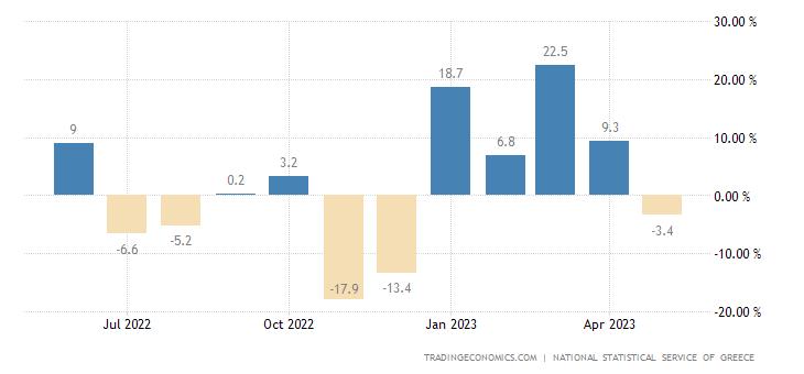 Greece Mining Production