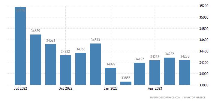 Greece Money Supply M0