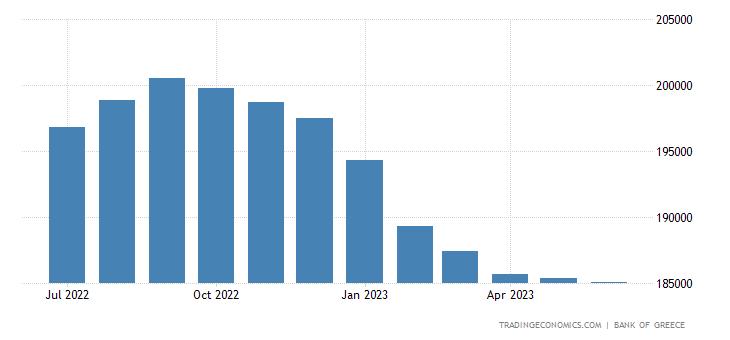 Greece Money Supply M1