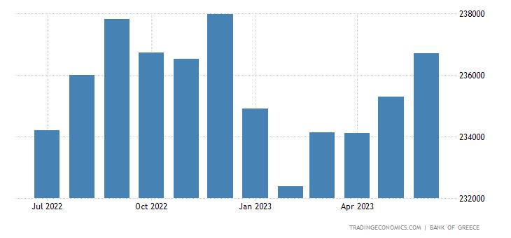 Greece Money Supply M3