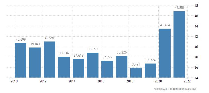 greece mortality rate adult female per 1 000 female adults wb data
