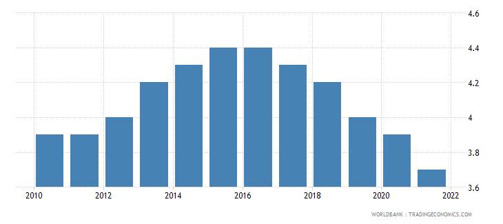 greece mortality rate under 5 per 1 000 wb data
