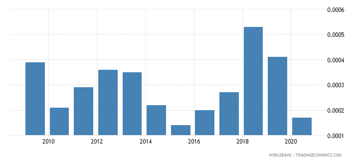 greece natural gas rents percent of gdp wb data