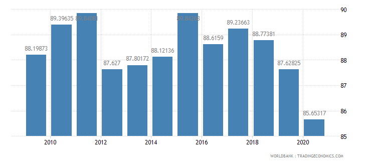 greece net barter terms of trade index 2000  100 wb data