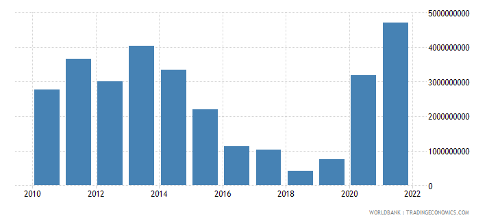 greece net capital account bop us dollar wb data
