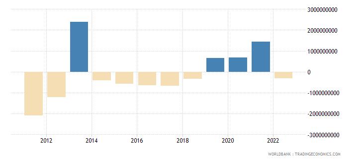 greece net current transfers bop us dollar wb data