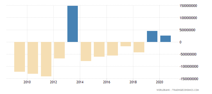 greece net current transfers from abroad current lcu wb data