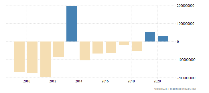 greece net current transfers from abroad us dollar wb data