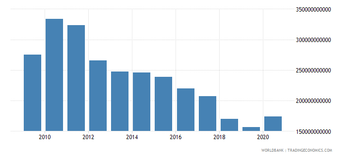 greece net domestic credit current lcu wb data