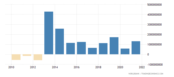 greece net errors and omissions adjusted bop us dollar wb data